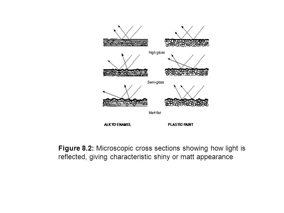 Figure 8.2: Microscopic cross sections showing how light is reflected, giving characteristic shiny or matt appearance