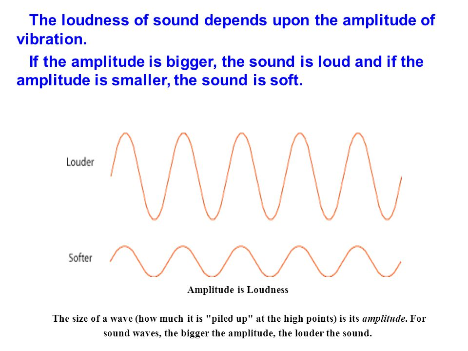 The loudness of sound depends upon the amplitude of vibration.