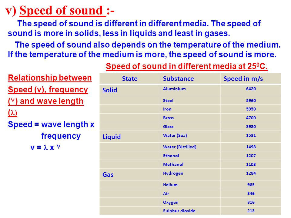 v) Speed of sound :- The speed of sound is different in different media. The speed of sound is more in solids, less in liquids and least in gases.