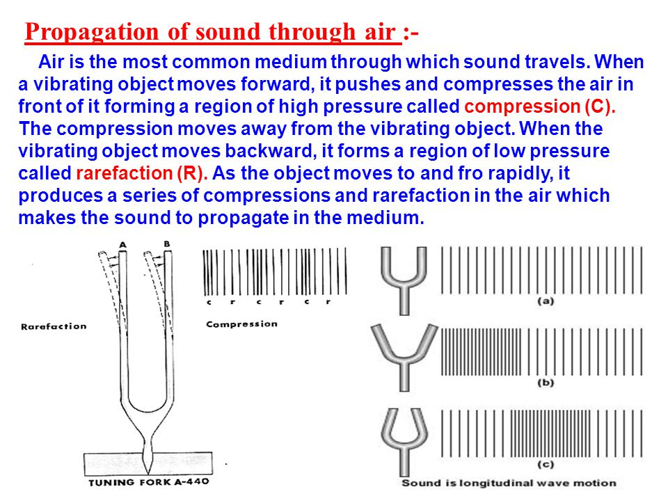 Propagation of sound through air :-