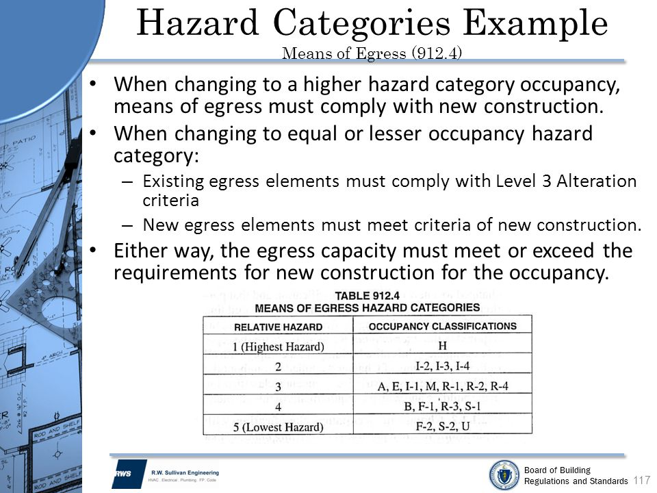 Hazard Categories Example Means of Egress (912.4)