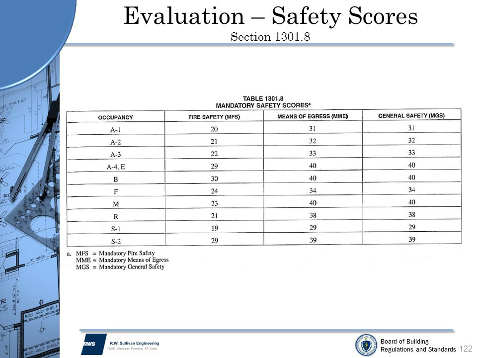 Evaluation – Safety Scores Section 1301.8