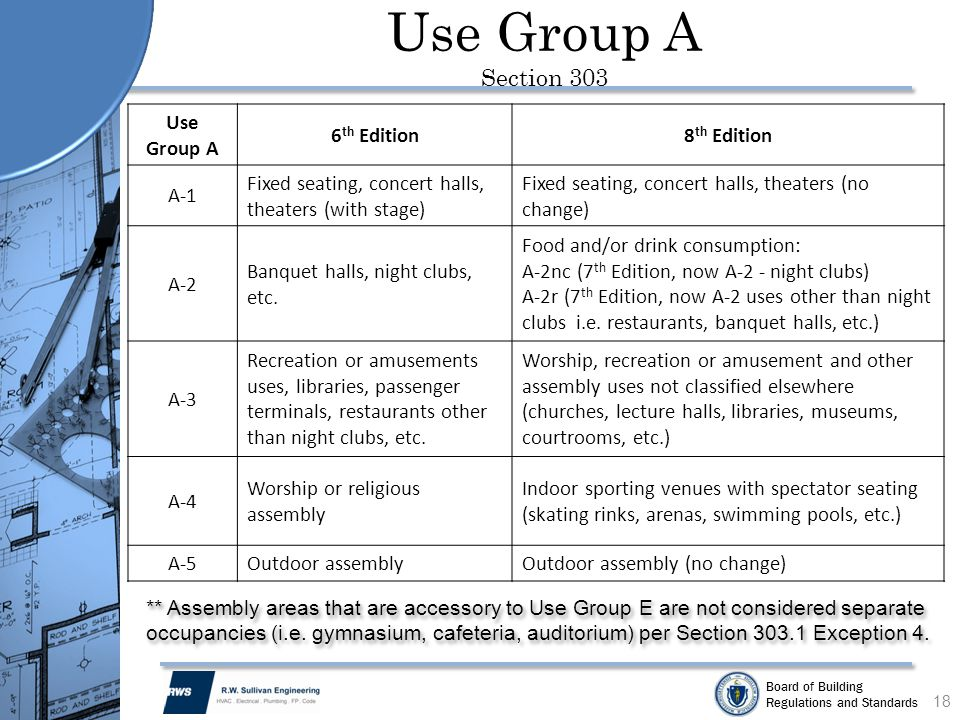 Use Group A Section 303 Use Group A 6th Edition 8th Edition A-1