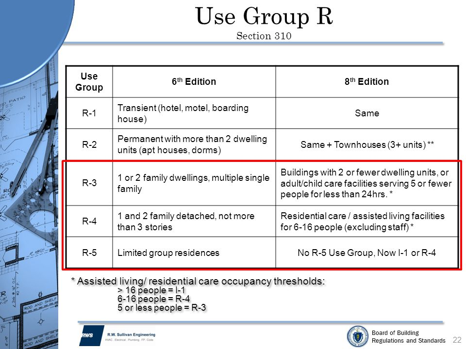 Use Group R Section 310 Use Group. 6th Edition. 8th Edition. R-1. Transient (hotel, motel, boarding house)