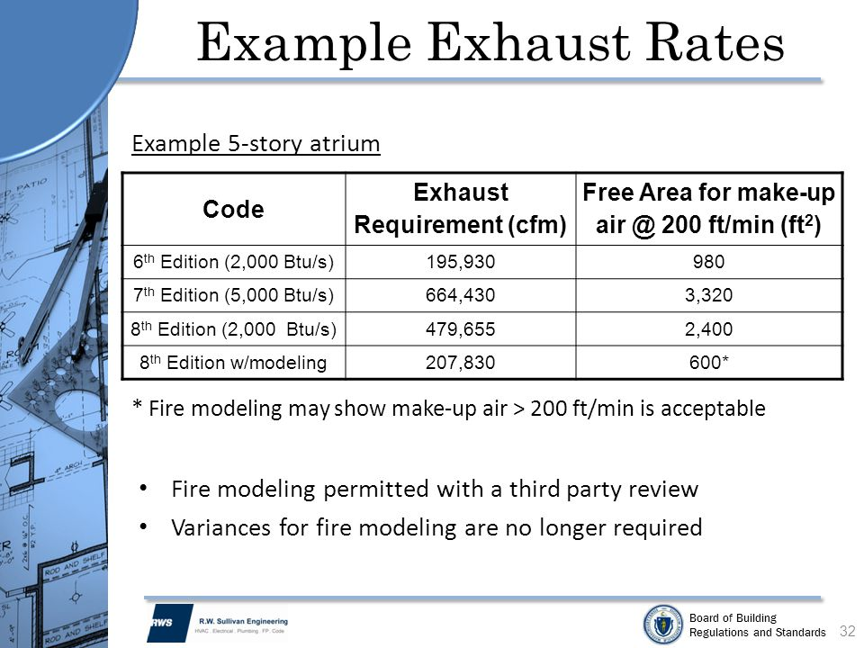 Exhaust Requirement (cfm) Free Area for make-up air @ 200 ft/min (ft2)