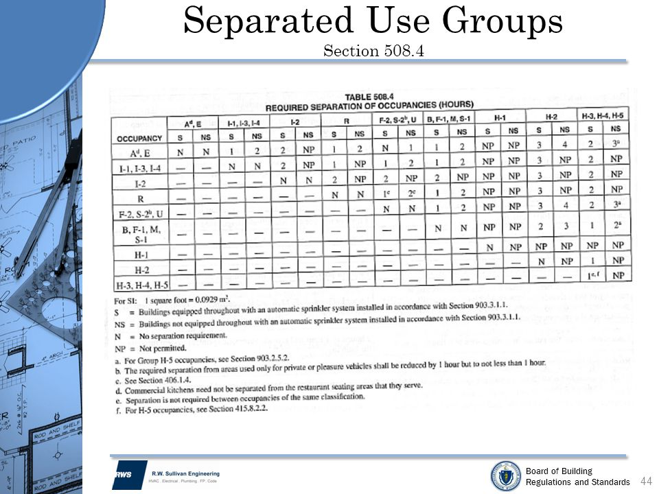 Separated Use Groups Section 508.4
