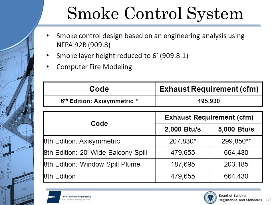 Smoke Control System Smoke control design based on an engineering analysis using NFPA 92B (909.8) Smoke layer height reduced to 6' (909.8.1)