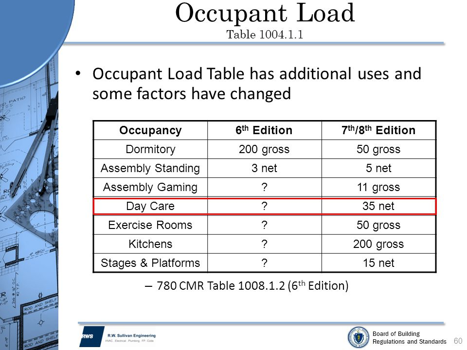 Occupant Load Table 1004.1.1 Occupant Load Table has additional uses and some factors have changed.