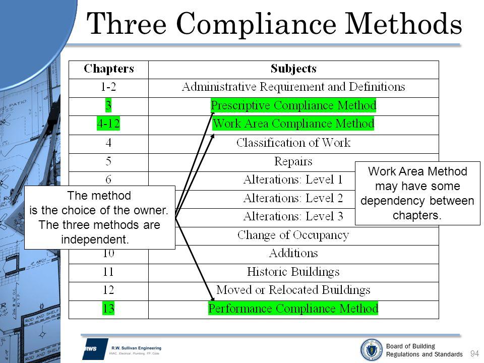 Three Compliance Methods