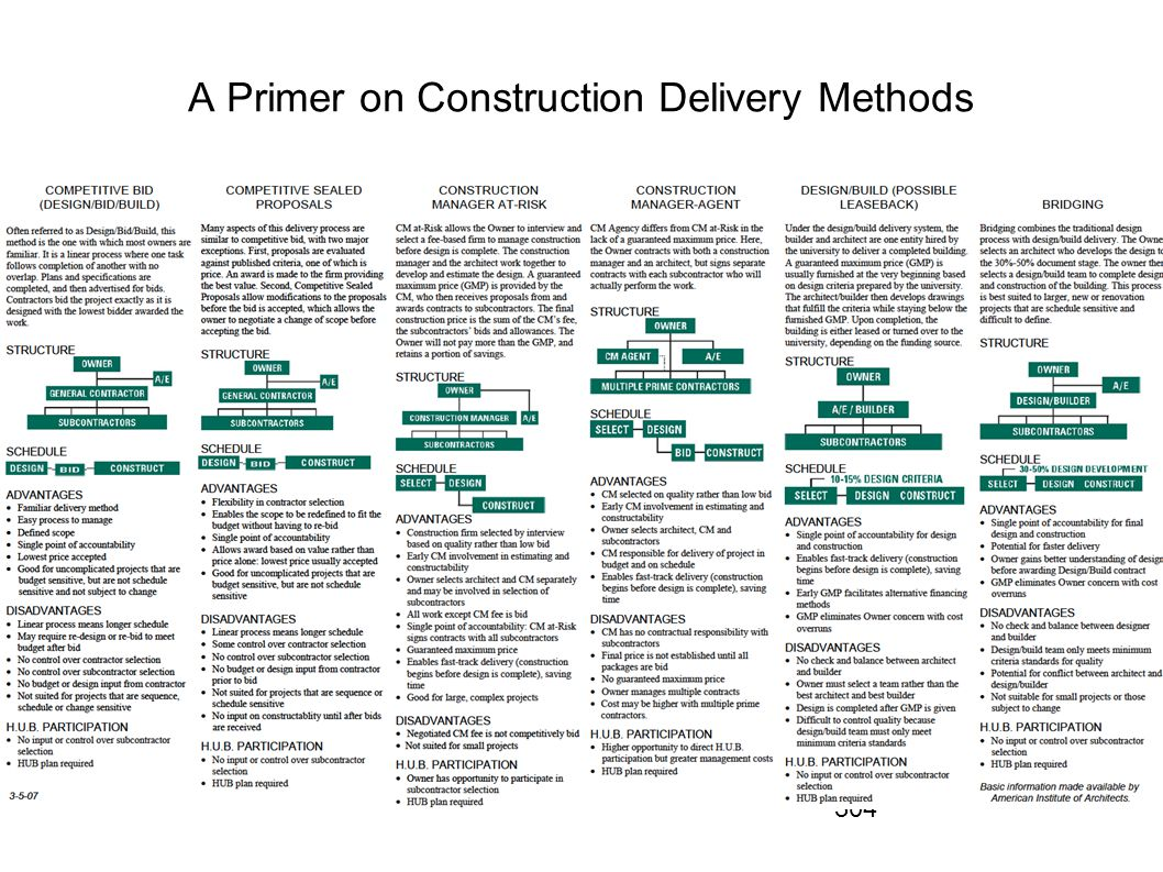 A Primer on Construction Delivery Methods
