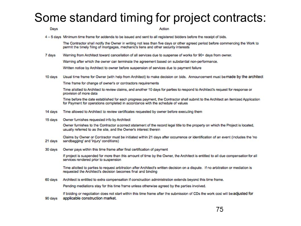 Some standard timing for project contracts: