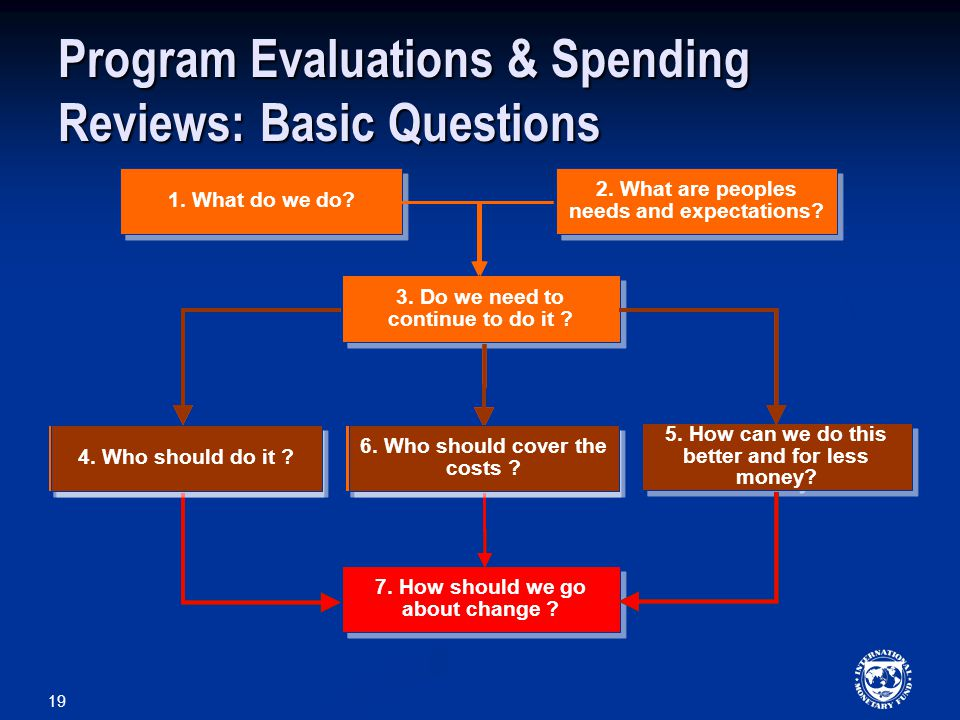 Program Evaluations & Spending Reviews: Basic Questions