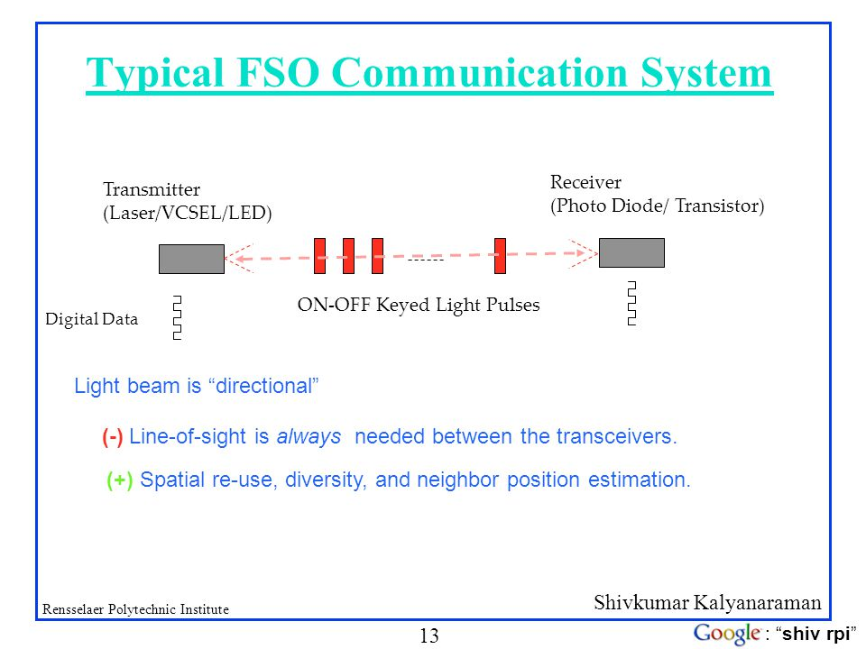 Typical FSO Communication System