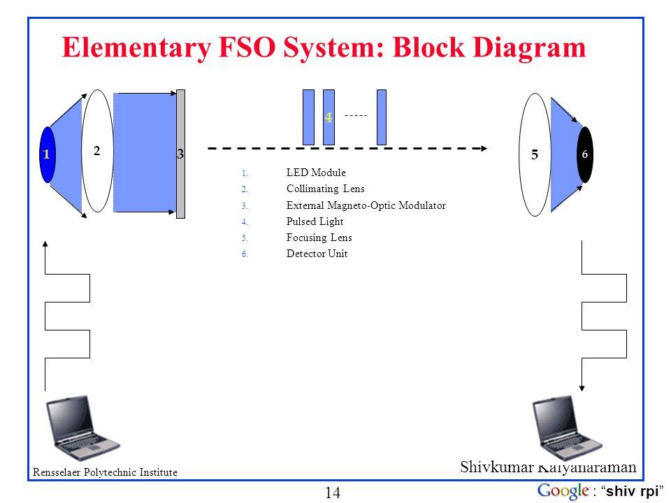 Elementary FSO System: Block Diagram