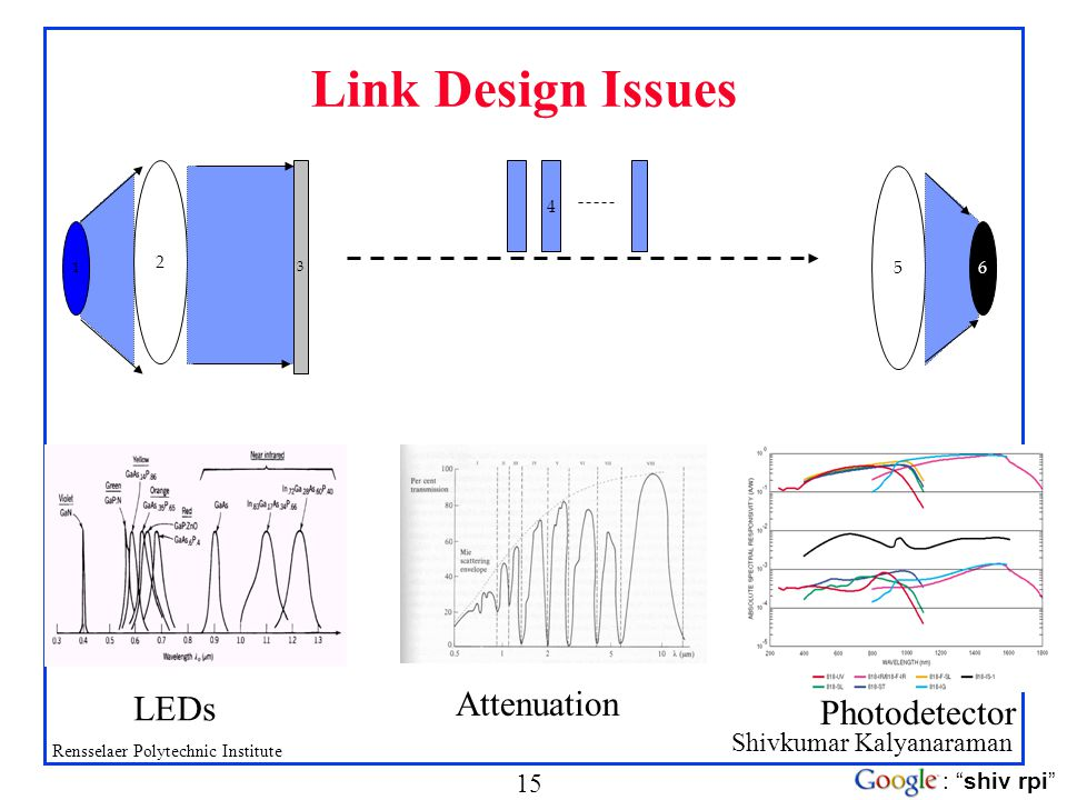 Link Design Issues 2 3 5 6 1 4 LEDs Attenuation Photodetector