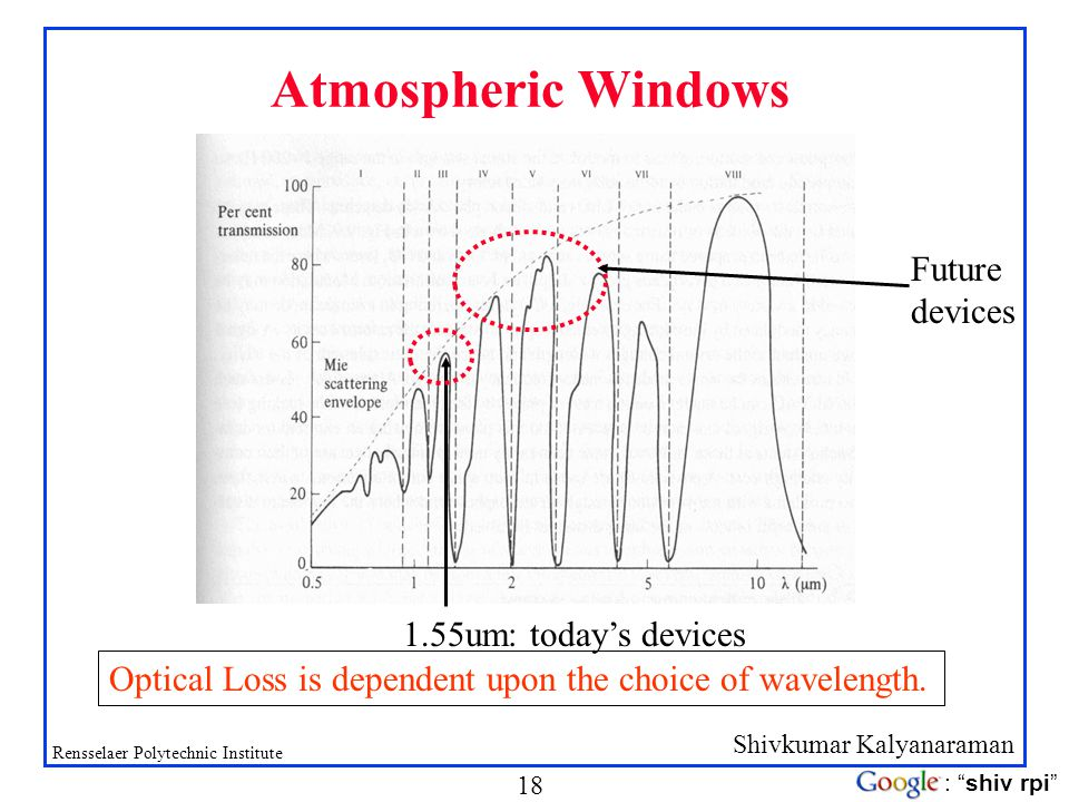 Atmospheric Windows Future devices 1.55um: today's devices