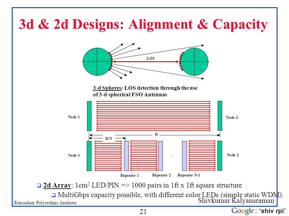 3d & 2d Designs: Alignment & Capacity