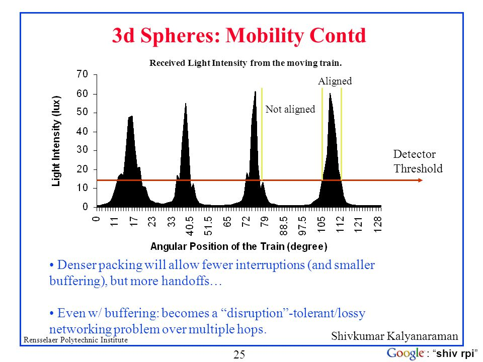 3d Spheres: Mobility Contd