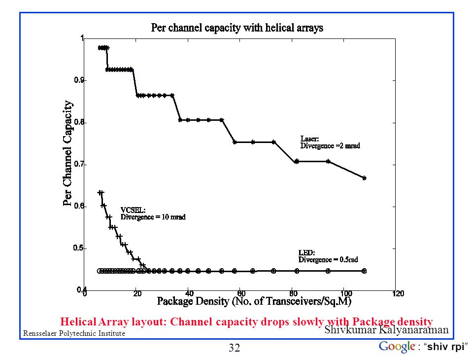 Helical Array layout: Channel capacity drops slowly with Package density