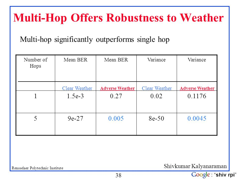 Multi-Hop Offers Robustness to Weather