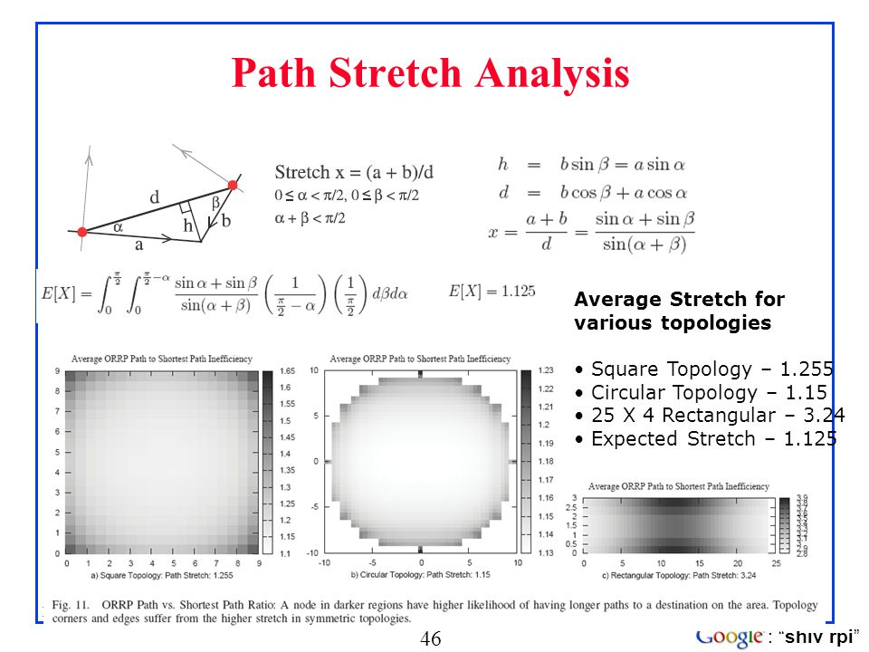 Path Stretch Analysis Average Stretch for various topologies