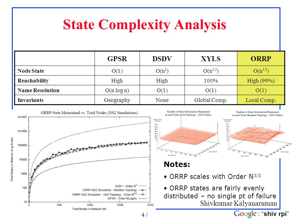 State Complexity Analysis