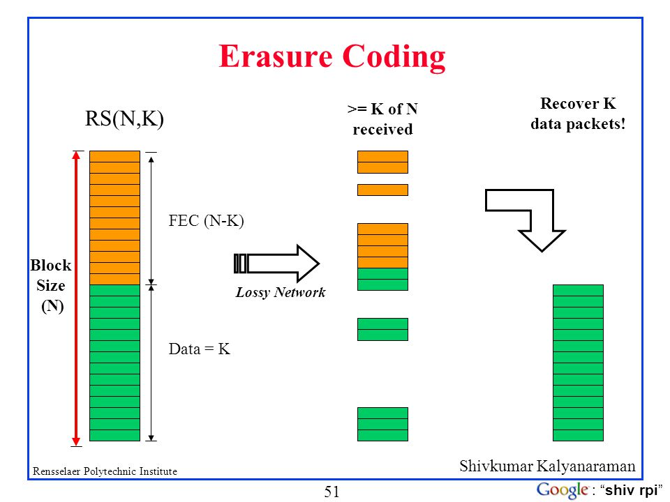 Erasure Coding RS(N,K) Recover K data packets! >= K of N received