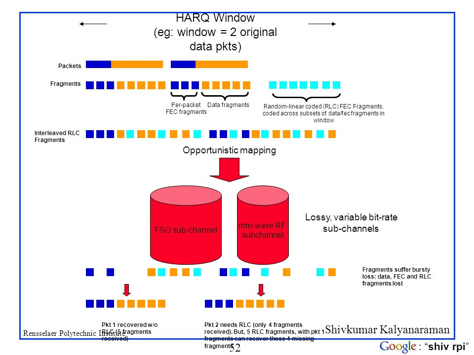 HARQ Window (eg: window = 2 original data pkts) Opportunistic mapping