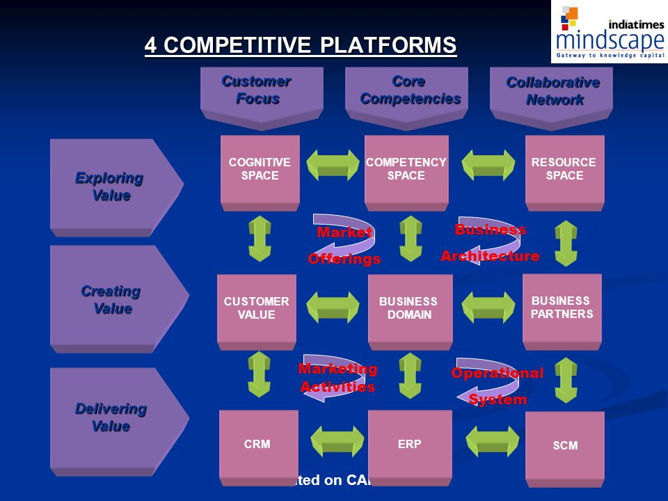 4 COMPETITIVE PLATFORMS