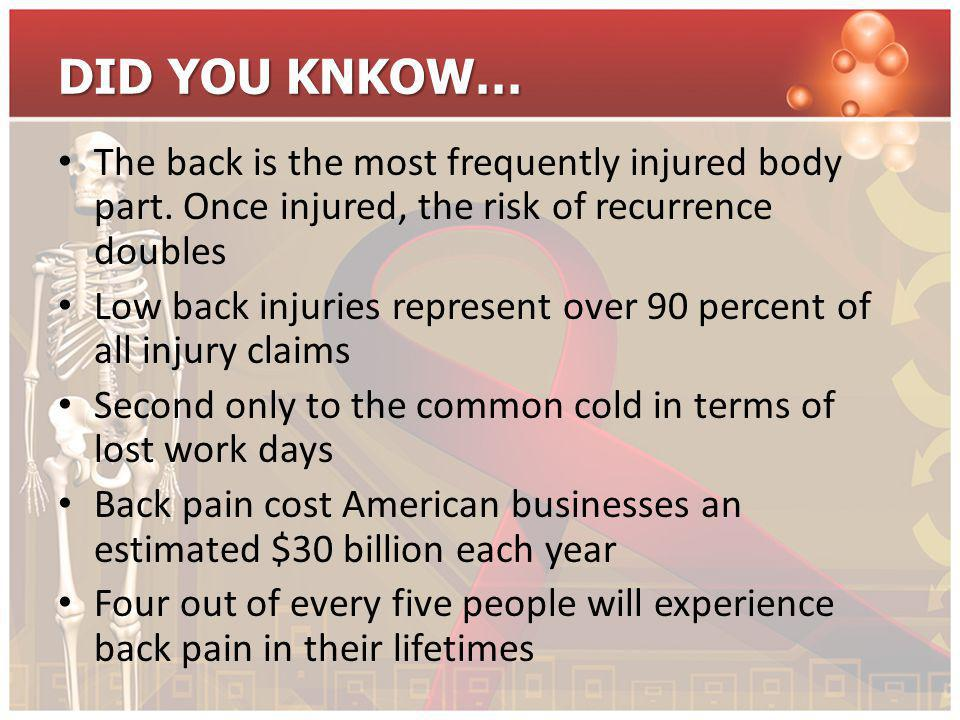 DID YOU KNKOW… The back is the most frequently injured body part. Once injured, the risk of recurrence doubles.