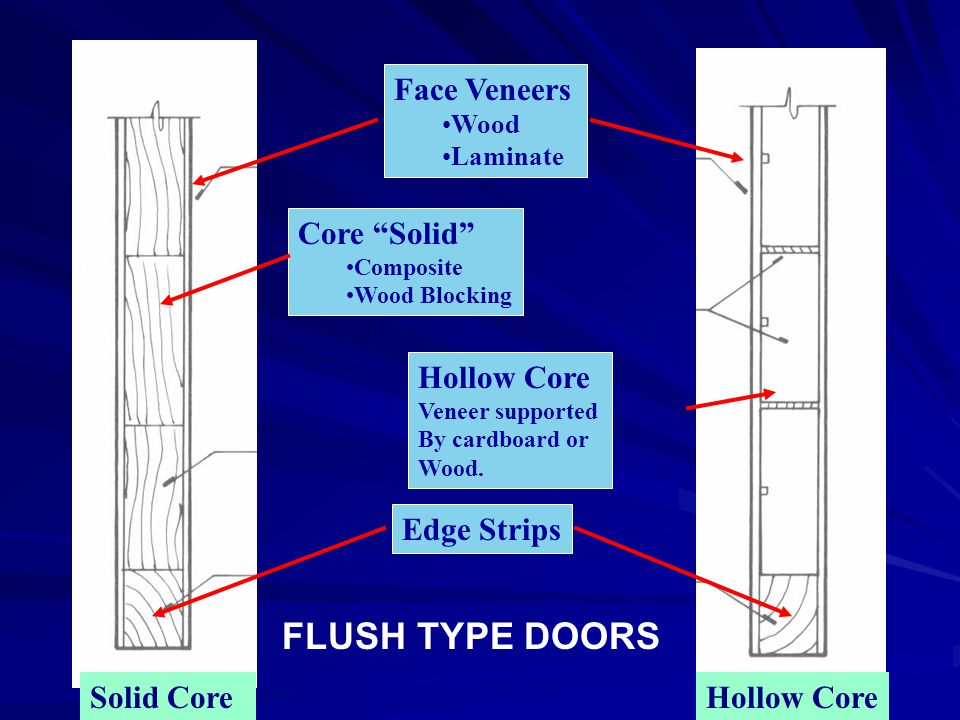 FLUSH TYPE DOORS Face Veneers Core Solid Hollow Core Edge Strips