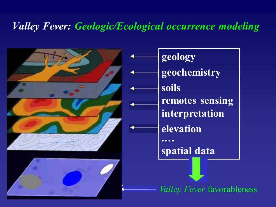 Valley Fever: Geologic/Ecological occurrence modeling