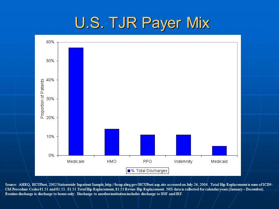 U.S. TJR Payer Mix