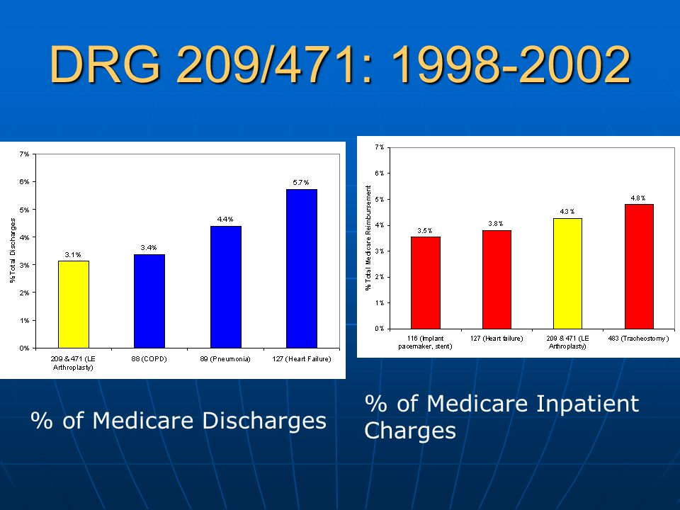 DRG 209/471: 1998-2002 % of Medicare Inpatient Charges
