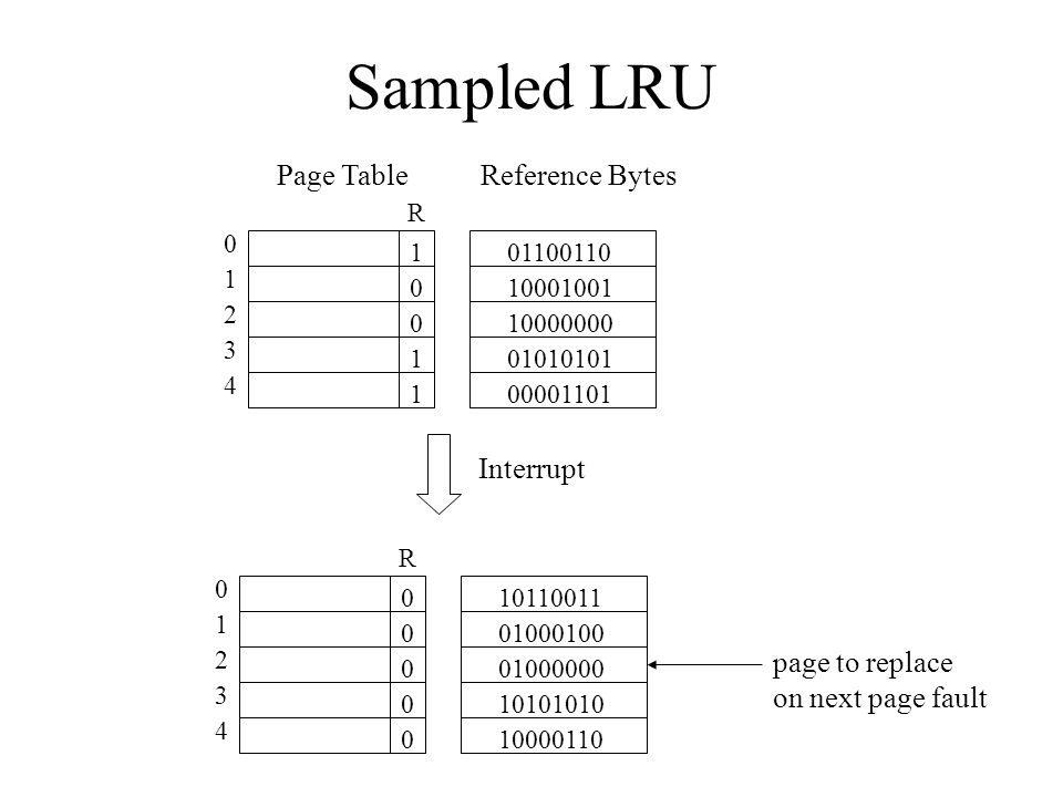 Sampled LRU Page Table Reference Bytes Interrupt page to replace