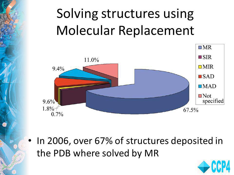 Solving structures using Molecular Replacement