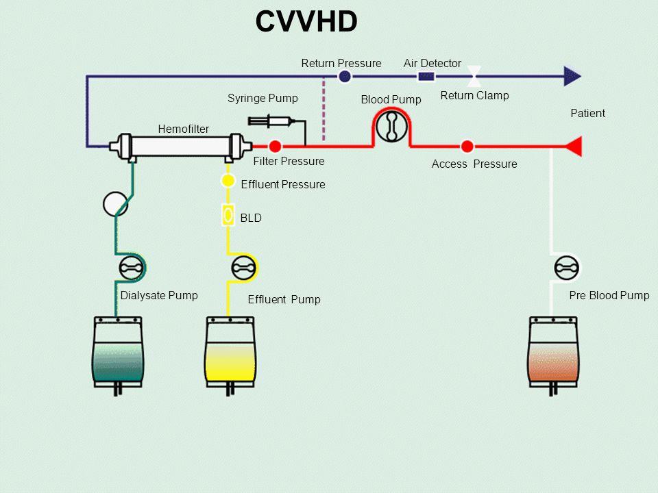 CVVHD Return Pressure Air Detector Return Clamp Syringe Pump