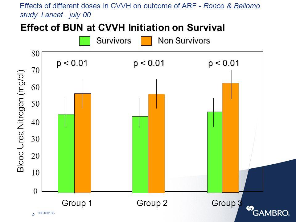Effect of BUN at CVVH Initiation on Survival