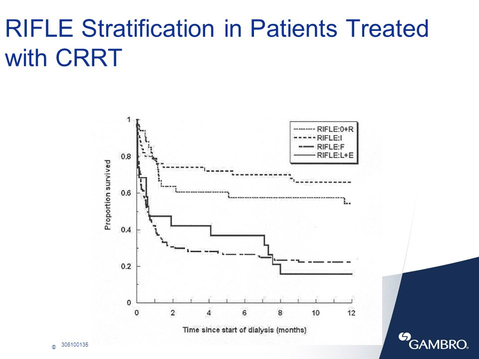 RIFLE Stratification in Patients Treated with CRRT Bell et al, Nephrol Dial Transplant 2005