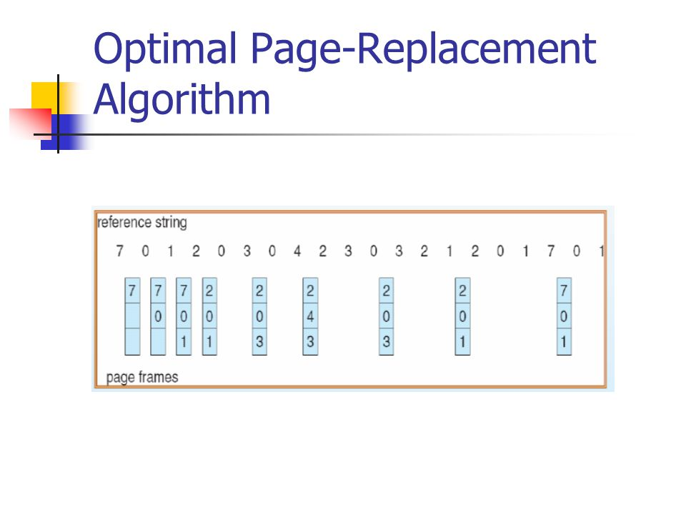 Optimal Page-Replacement Algorithm