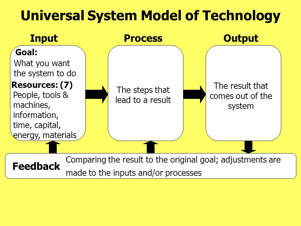 Universal System Model of Technology