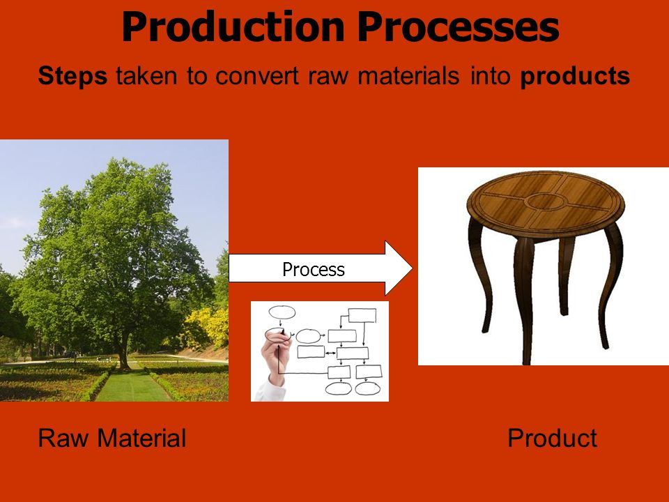 Steps taken to convert raw materials into products