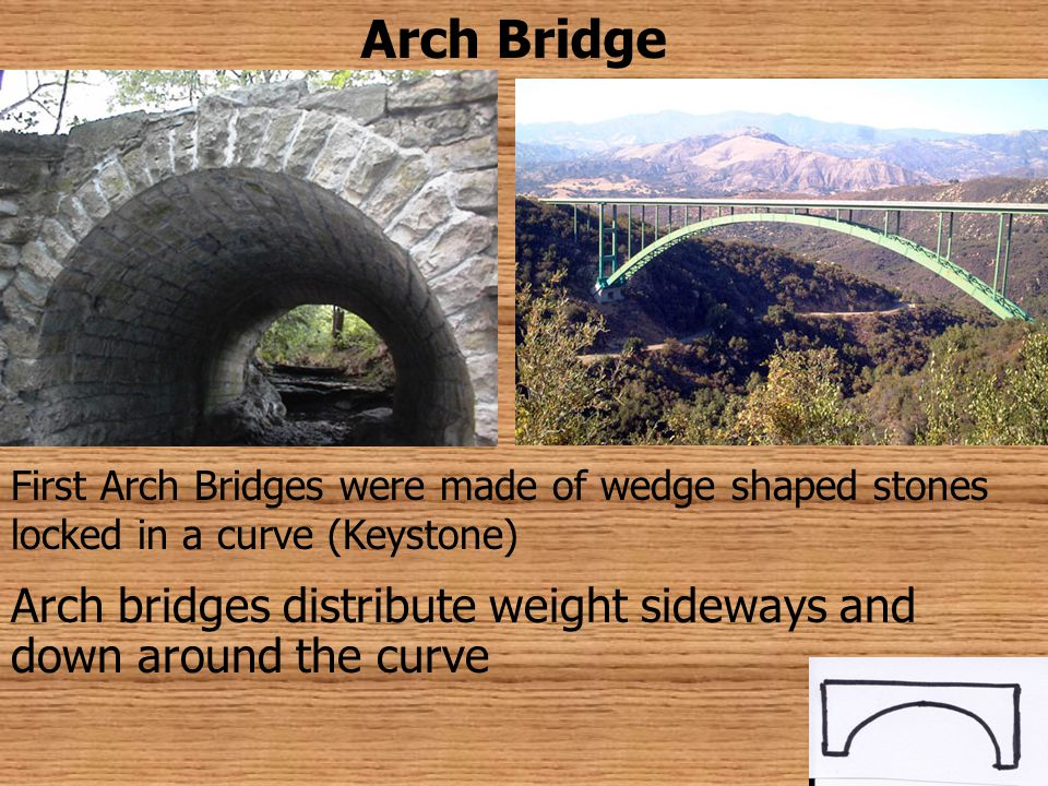 Arch Bridge First Arch Bridges were made of wedge shaped stones locked in a curve (Keystone)