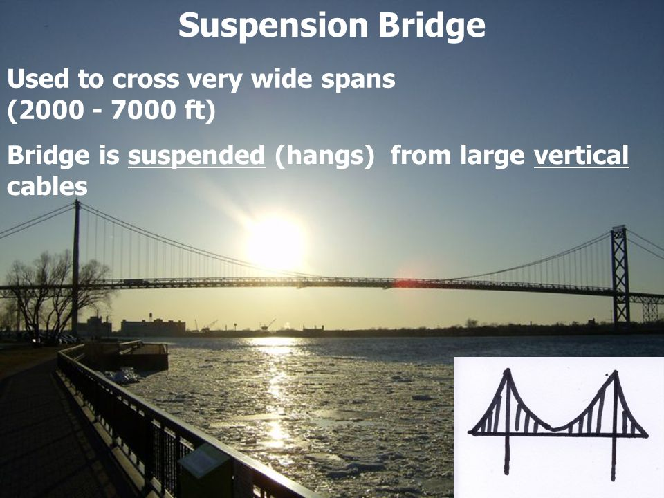 Suspension Bridge Used to cross very wide spans (2000 - 7000 ft)
