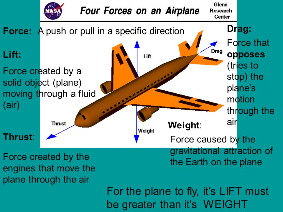 For the plane to fly, it's LIFT must be greater than it's WEIGHT