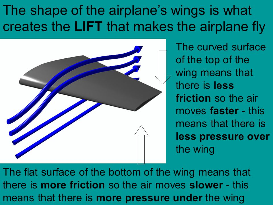 The shape of the airplane's wings is what creates the LIFT that makes the airplane fly