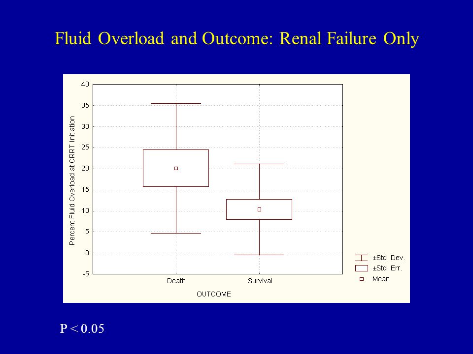 Fluid Overload and Outcome: Renal Failure Only