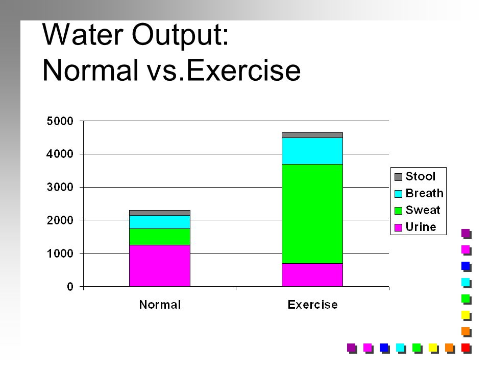 Water Output: Normal vs.Exercise