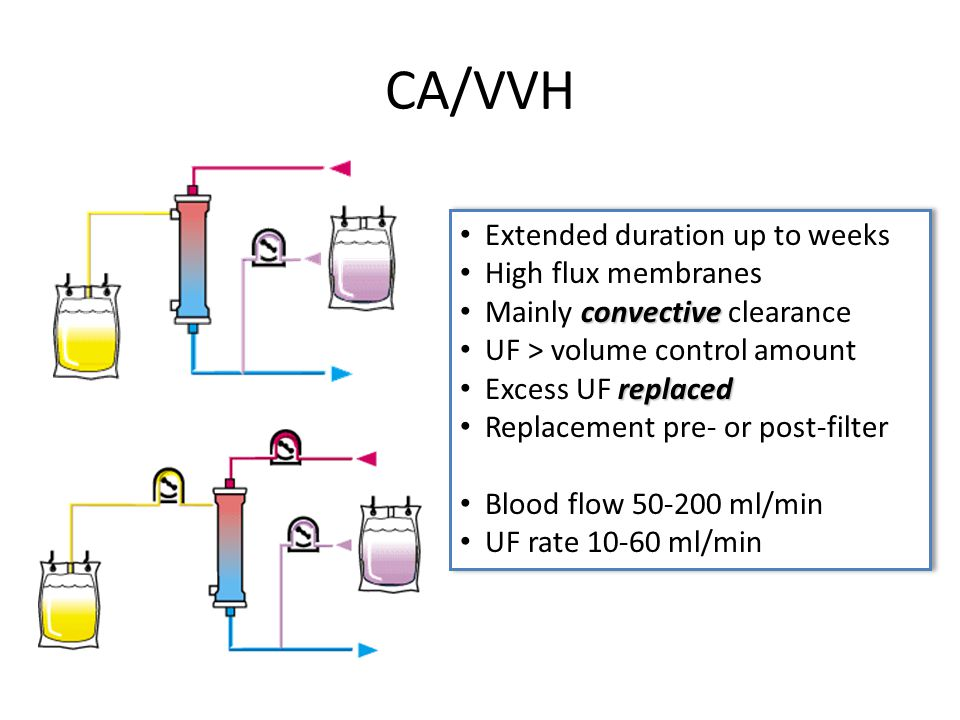CA/VVH Extended duration up to weeks High flux membranes