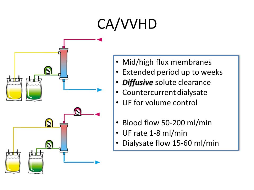 CA/VVHD Mid/high flux membranes Extended period up to weeks
